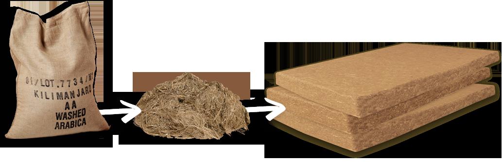 Bild des Upcycling Prozess
